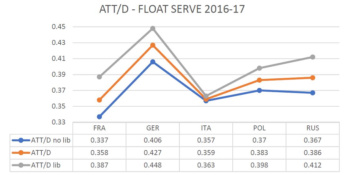 ATT-D FS
