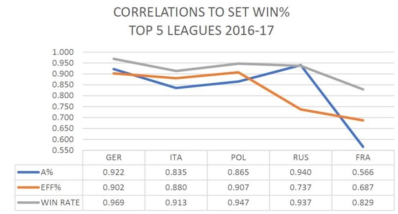 correlations att%