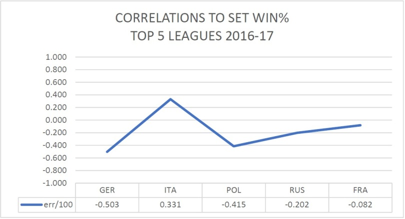 correlation errors