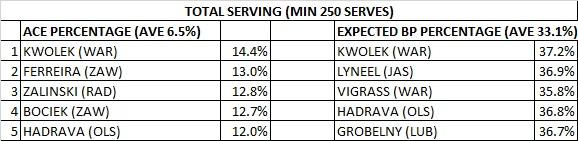 serve total